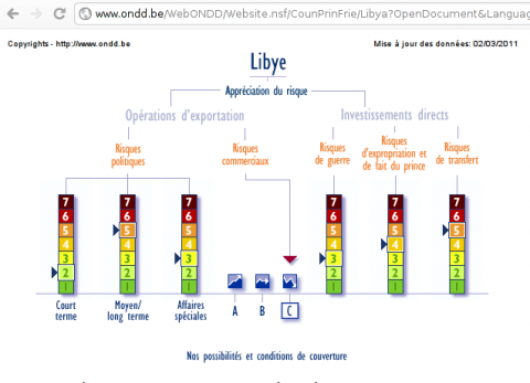 Investment risk in Lybia
